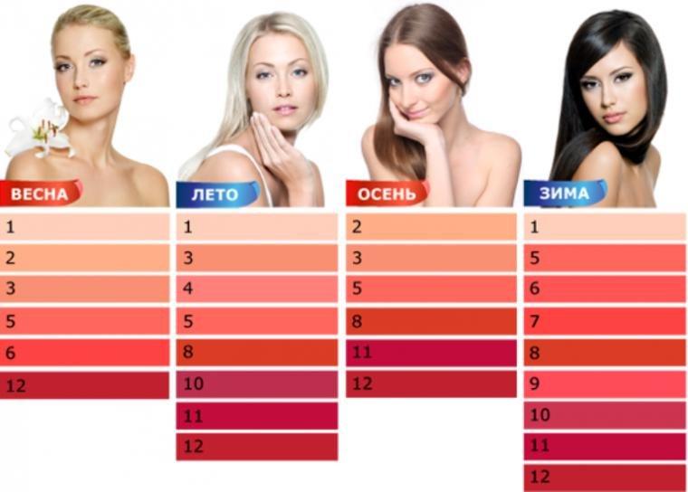 Как выбрать цвет помады