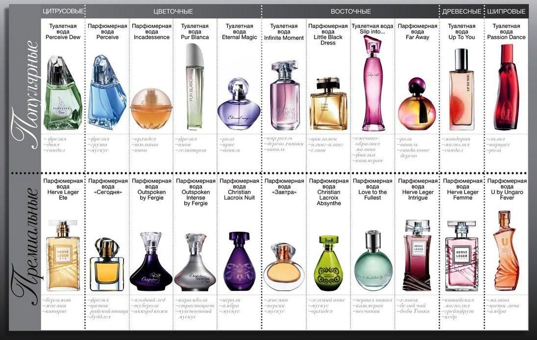 парфюм эйвон описание